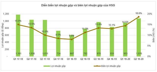 """Động lực nào giúp cổ phiếu Hoa Sen (HSG) tăng """"phi mã"""" trong gần 3 tháng qua? - Ảnh 4."""