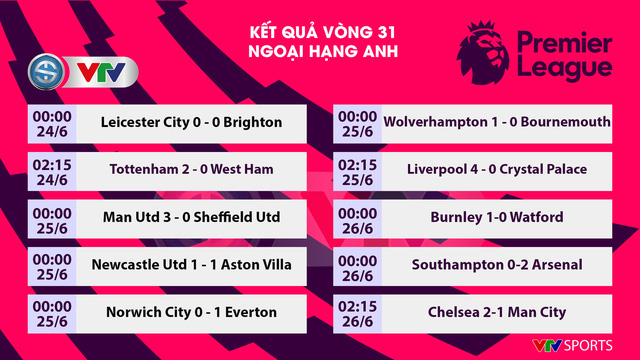Southampton 0-2 Arsenal: Pháo thủ giành chiến thắng quan trọng (Vòng 31 Ngoại hạng Anh) - Ảnh 1.