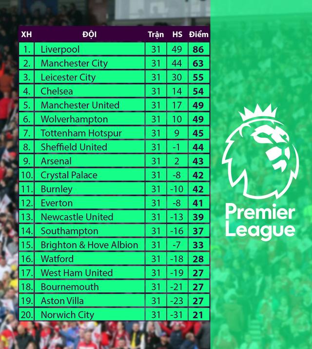 Southampton 0-2 Arsenal: Pháo thủ giành chiến thắng quan trọng (Vòng 31 Ngoại hạng Anh) - Ảnh 2.