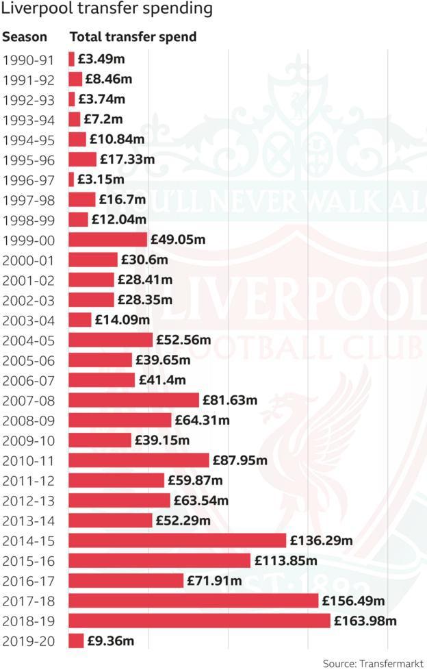 Choáng với số tiền Liverpool đã đốt để vô địch Premier League - Ảnh 1.