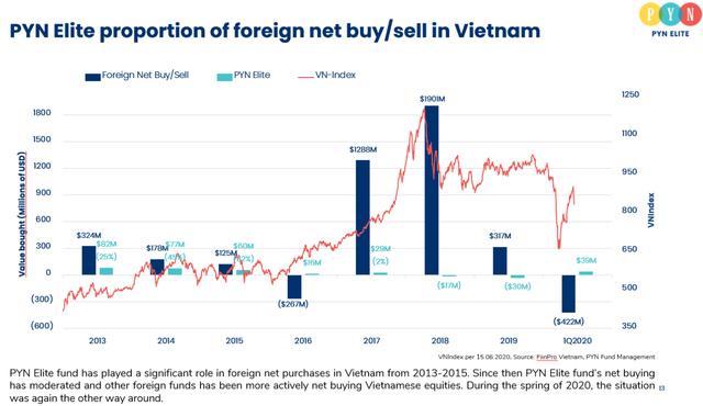Pyn chốt lãi MWG thành công với mức giá vượt xa thị trường, gia tăng tỷ trọng cổ phiếu ngân hàng, VEA với kỳ vọng tăng giá gấp đôi - Ảnh 1.