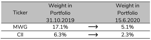 Pyn chốt lãi MWG thành công với mức giá vượt xa thị trường, gia tăng tỷ trọng cổ phiếu ngân hàng, VEA với kỳ vọng tăng giá gấp đôi - Ảnh 2.