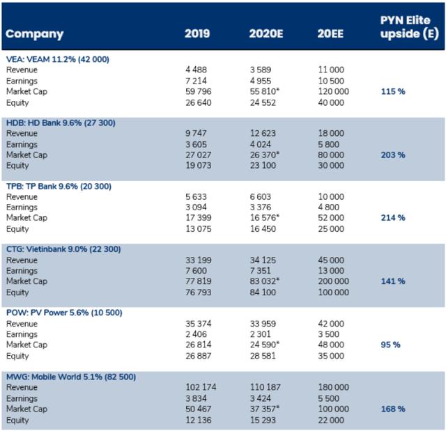 Pyn chốt lãi MWG thành công với mức giá vượt xa thị trường, gia tăng tỷ trọng cổ phiếu ngân hàng, VEA với kỳ vọng tăng giá gấp đôi - Ảnh 4.