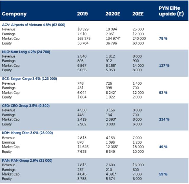 Pyn chốt lãi MWG thành công với mức giá vượt xa thị trường, gia tăng tỷ trọng cổ phiếu ngân hàng, VEA với kỳ vọng tăng giá gấp đôi - Ảnh 5.