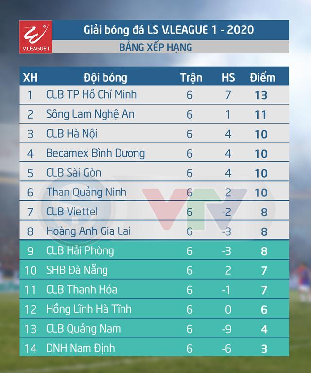 Lịch thi đấu và trực tiếp vòng 7 V.League 2020: CLB Quảng Nam - CLB Viettel, Hồng Lĩnh Hà Tĩnh - B.Bình Dương - Ảnh 2.