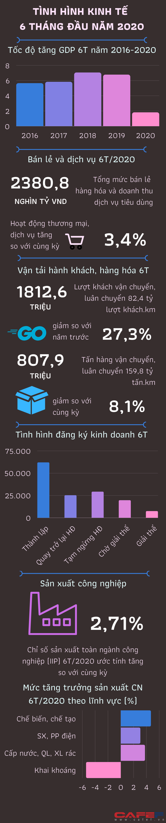 [Infographic] Tình hình kinh tế Việt Nam 6 tháng đầu năm qua những con số - Ảnh 1.