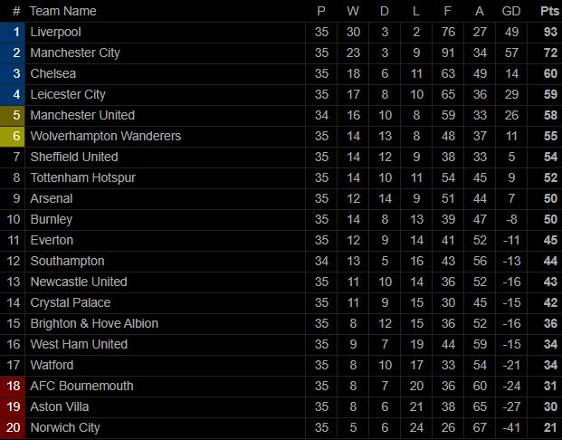 Đại địch chịu thất bại không tưởng, top 4 Premier League nằm trong tay Man United - Ảnh 5.