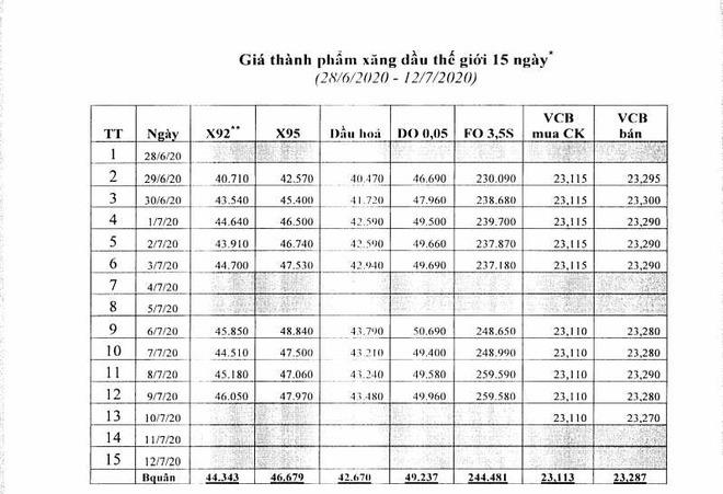 Thông báo chính thức về việc điều chỉnh giá xăng dầu từ 15h chiều nay - Ảnh 3.