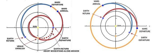 NASA tính dừng chân ở Sao Kim rồi mới bật tới Sao Hỏa - Ảnh 3.