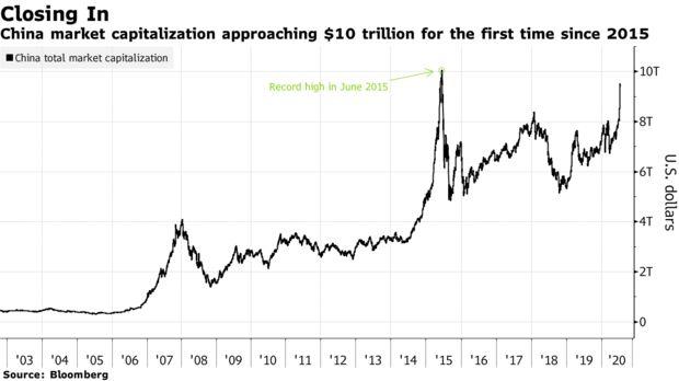 Vốn hóa TTCK Trung Quốc chuẩn bị cán mốc 10 nghìn tỷ USD lần đầu tiên kể từ thời điểm bong bóng nổ tung - Ảnh 1.