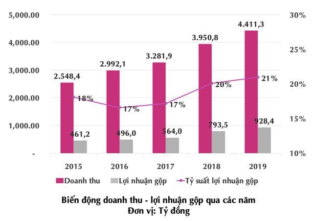 May Sông Hồng có nguy cơ mất 166 tỷ khi khách hàng lớn nhất tại Mỹ nộp đơn phá sản? - Ảnh 2.