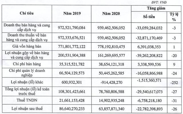 May Sông Hồng có nguy cơ mất 166 tỷ khi khách hàng lớn nhất tại Mỹ nộp đơn phá sản? - Ảnh 4.