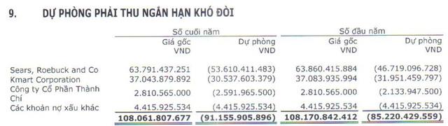 May Sông Hồng có nguy cơ mất 166 tỷ khi khách hàng lớn nhất tại Mỹ nộp đơn phá sản? - Ảnh 5.