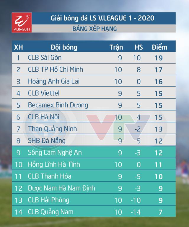 CLB Sài Gòn - Dược Nam Hà Nam Định: Củng cố ngôi đầu (19h15 ngày 18/7) - Ảnh 4.