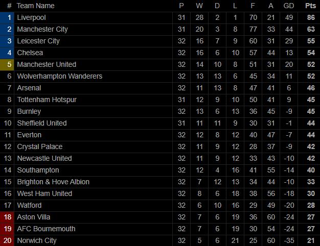 Chelsea, Leicester đồng loạt ngã ngựa, Man United chỉ còn cách top 4 một bước chân - Ảnh 6.