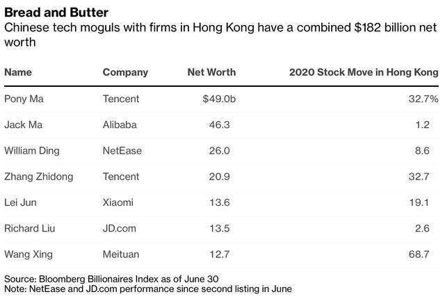 Nhà giàu Hồng Kông tìm cách tháo chạy, tỷ phú đại lục vẫn ồ ạt kéo đến và kiếm được 20 tỷ USD tại đây - ảnh 2