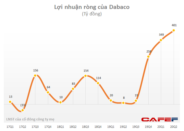 Hưởng lợi từ giá lợn, Dabaco (DBC) báo lãi 6 tháng cao gấp 28 lần cùng kỳ với 750 tỷ đồng - Ảnh 1.