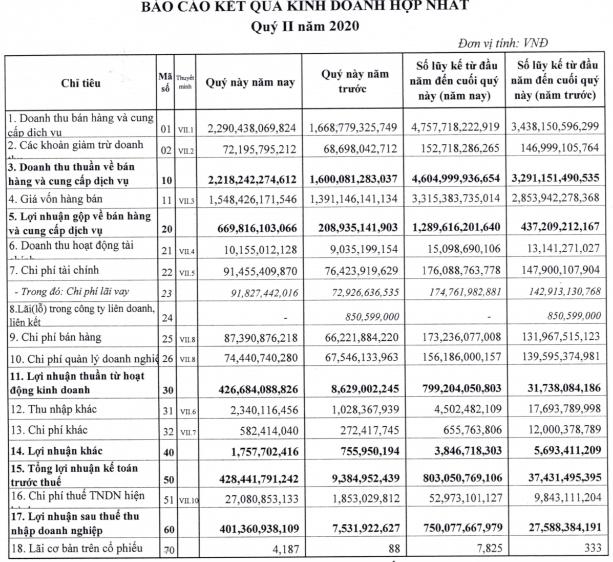 Hưởng lợi từ giá lợn, Dabaco (DBC) báo lãi 6 tháng cao gấp 28 lần cùng kỳ với 750 tỷ đồng - Ảnh 2.