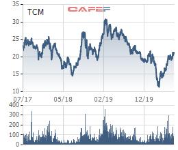Từ sự cố May Sông Hồng, nhìn lại TCM sau cú sốc đối tác lớn tại Mỹ tuyên bố phá sản vào cuối năm 2018 - Ảnh 3.
