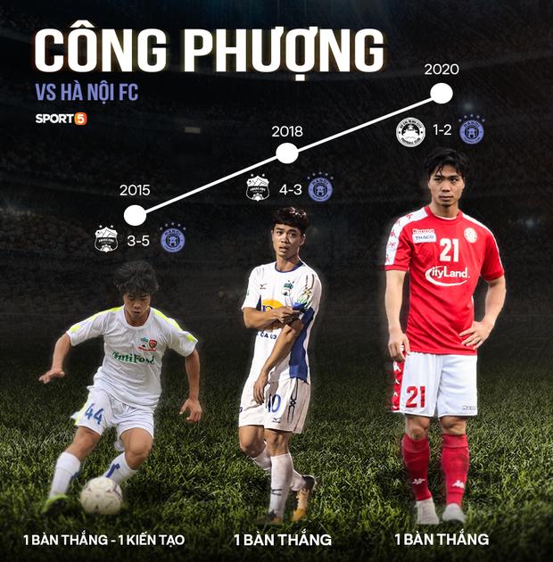 Thống kê đáng buồn của Công Phượng khi đối đầu Hà Nội khiến fan TP HCM bối rối: Cứ ghi bàn là... thua - Ảnh 1.