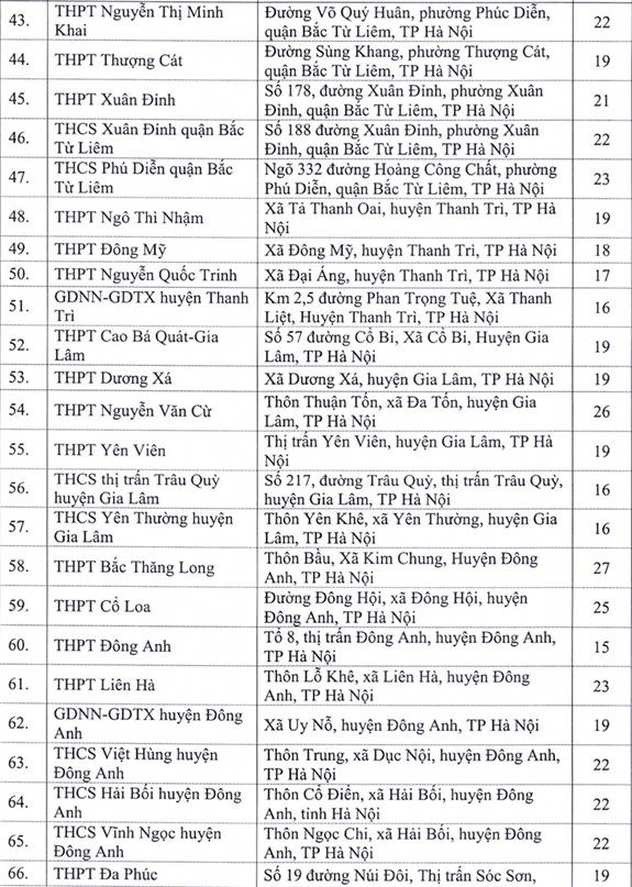 Hà Nội sẽ tổ chức thi tốt nghiệp THPT 2020 tại những địa điểm nào? - Ảnh 5.