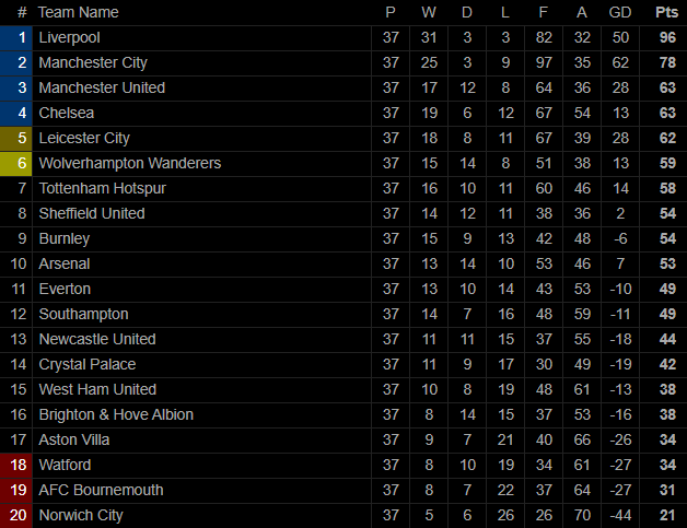 Man United mất điểm vẫn lọt vào top 4; Liverpool vùi dập Chelsea trong ngày trọng đại - Ảnh 9.