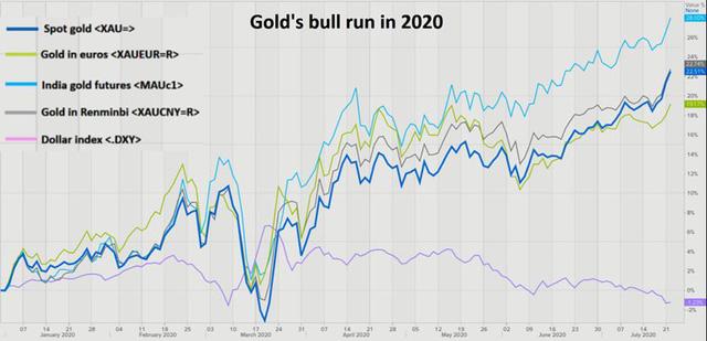 Giới chuyên gia nâng mạnh dự báo về giá vàng bạc trong 18 tháng tới - Ảnh 1.