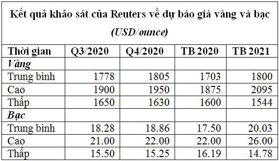 Giới chuyên gia nâng mạnh dự báo về giá vàng bạc trong 18 tháng tới - Ảnh 3.