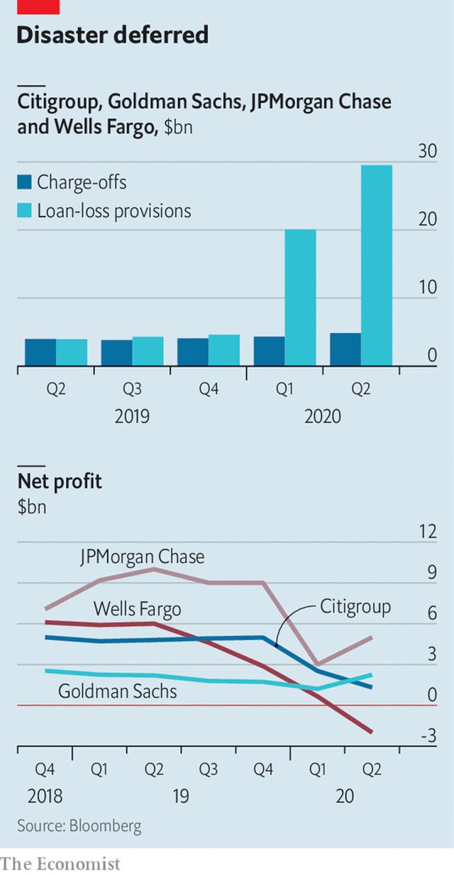 Những con số về các ngân hàng trên phố Wall phản ánh gì về sức khỏe kinh tế Mỹ? - Ảnh 1.