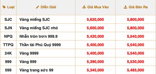 Sau khi vượt mốc 58 triệu đồng/lượng, giá vàng bất ngờ quay đầu giảm mạnh - Ảnh 2.