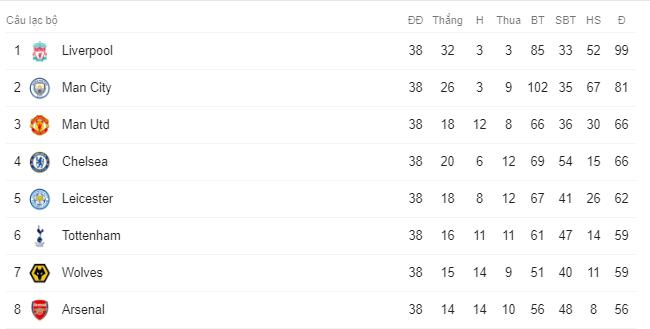 Kịch bản hy hữu: Lọt top 6, Tottenham vẫn mất vé dự Europa League - Ảnh 2.