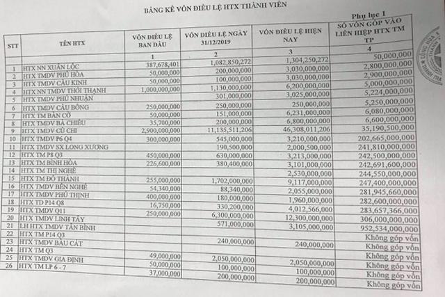 Vincommerce chưa có lãi được định giá 3 tỷ đô, Saigon Co.op quy mô tương đương lãi nghìn tỷ mỗi năm lại bị âm mưu thâu tóm với giá rẻ như cho - Ảnh 1.