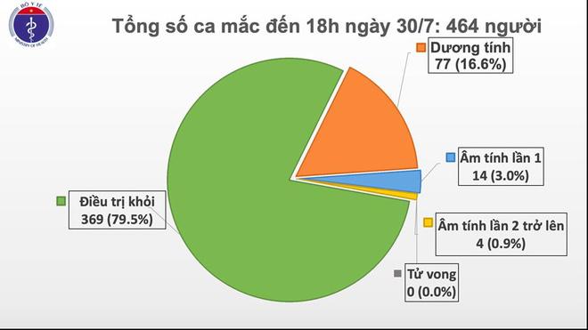 Thêm 5 ca bệnh liên quan đến bệnh viện ở Đà Nẵng; khoảng 31.000 khách ở TP HCM hủy tour du lịch vì Covid-19 - Ảnh 1.