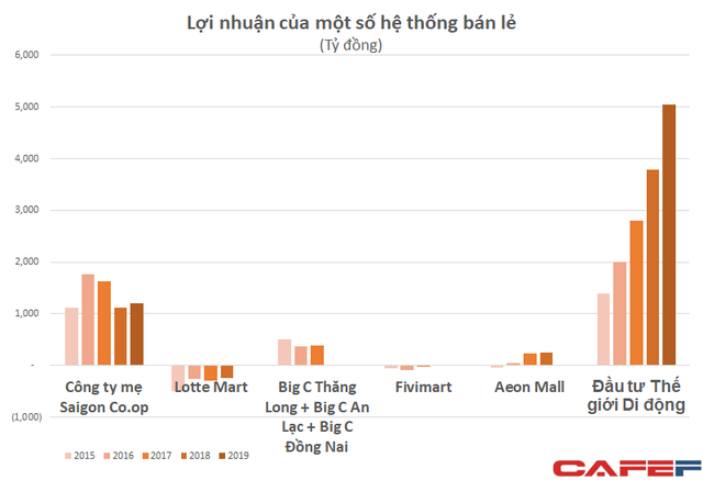 Vincommerce chưa có lãi được định giá 3 tỷ đô, Saigon Co.op quy mô tương đương lãi nghìn tỷ mỗi năm lại bị âm mưu thâu tóm với giá rẻ như cho - Ảnh 3.