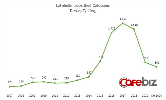 Ông Nguyễn Bá Dương sắp thực hiện lời hứa, chi gần 80 tỷ đồng mua thêm 1 triệu cổ phiếu Coteccons - Ảnh 2.