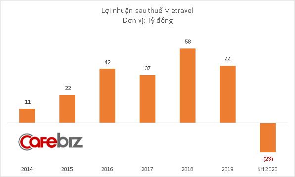 Vietravel dự kiến doanh thu 2020 giảm sâu 60%, thua lỗ hơn 22 tỷ đồng - Ảnh 2.