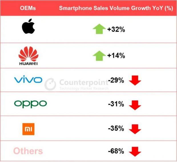 Miệng hô hào tẩy chay, tay vẫn xuống tiền cho Apple, iPhone bán chạy như diều gặp gió tại Trung Quốc - Ảnh 1.