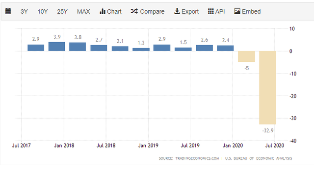 Kinh tế Mỹ chính thức suy thoái, Châu Âu cũng nối gót với GDP quý II giảm kỷ lục vì Covid-19 - Ảnh 1.