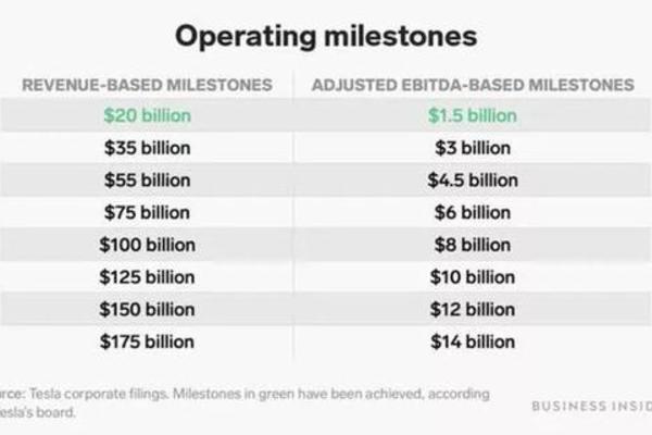 'Người giàu nhất quả đất' Elon Musk kiếm được bao nhiêu tiền từ Tesla? - Ảnh 2.