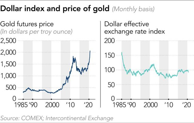 Giá vàng tăng mạnh do thế giới mất niềm tin vào đồng USD? - Ảnh 3.