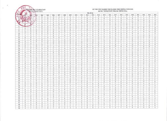Đáp án chính thức của Bộ GD-ĐT tất cả các môn thi THPT Quốc gia 2020 - Ảnh 12.