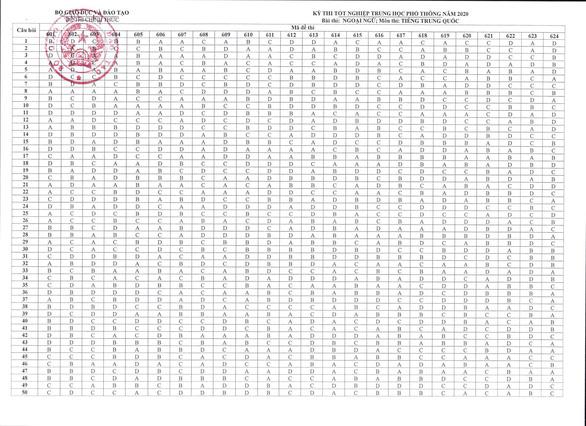 Đáp án chính thức của Bộ GD-ĐT tất cả các môn thi THPT Quốc gia 2020 - Ảnh 13.