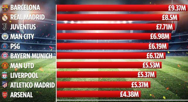 10 đội bóng có quỹ lương lớn nhất châu Âu: Bất ngờ với vị trí của MU - Ảnh 11.
