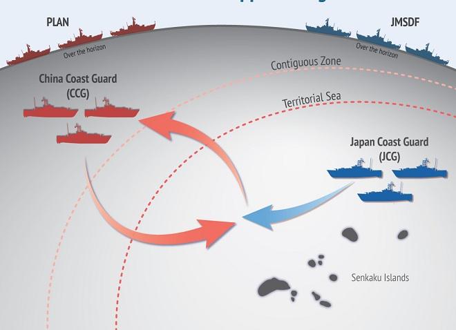 Kịch bản Trung Quốc đối đầu Nhật Bản, Mỹ ra tay can thiệp trên biển Hoa Đông - ảnh 3