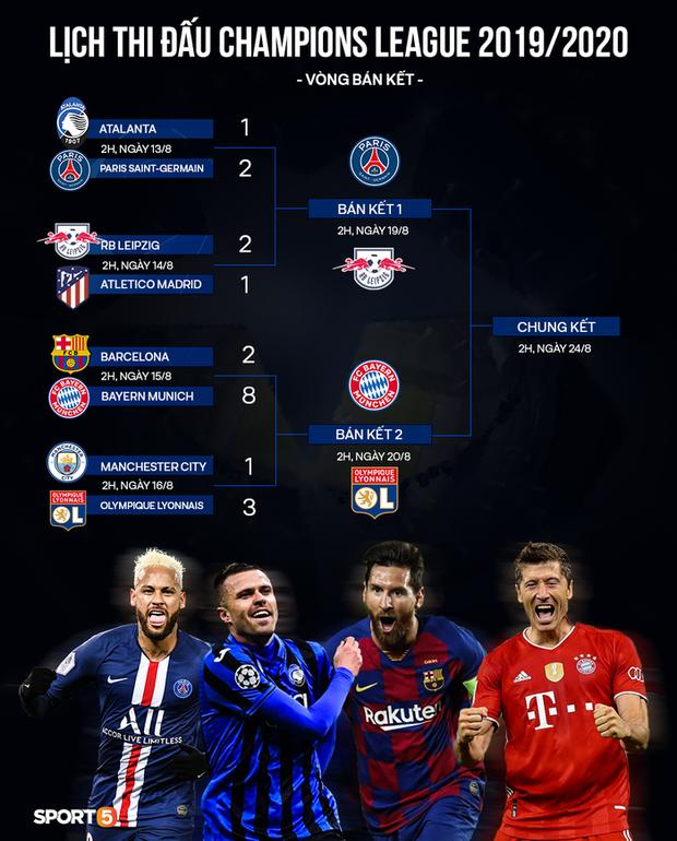 Man City bị loại dẫn đến sự kiện lần đầu tiên xảy ra trong lịch sử Champions League - Ảnh 6.