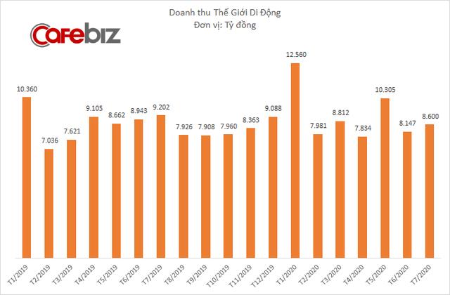 Doanh thu Thế Giới Di Động giảm 17% trong tháng 7/2020, đã có 30 cửa hàng phải đóng cửa do đợt bùng phát dịch Covid-19 mới - Ảnh 1.