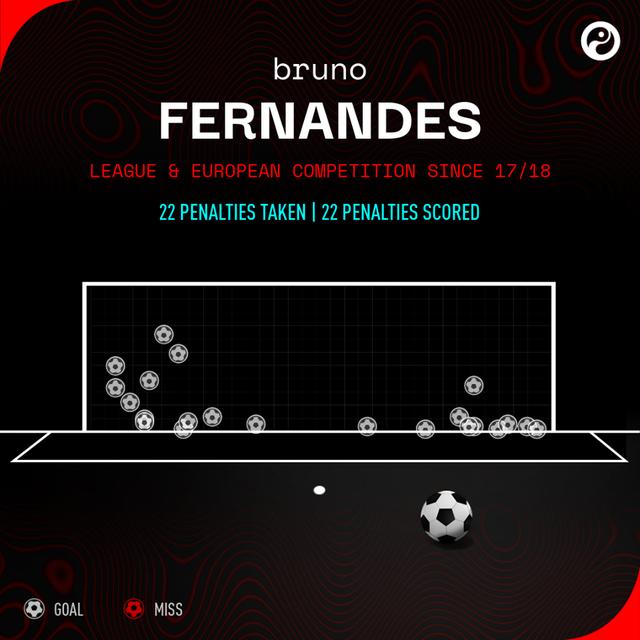 Những thống kê khó tin về Bruno Fernandes và Man Utd sau thất bại trước Sevilla - Ảnh 1.