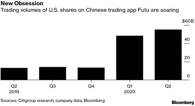 Bloomberg: Nhà đầu tư F0 Trung Quốc thao thức cả đêm, đổ xô đến chứng khoán Mỹ bất chấp thị trường trong nước vẫn tăng nóng - Ảnh 1.
