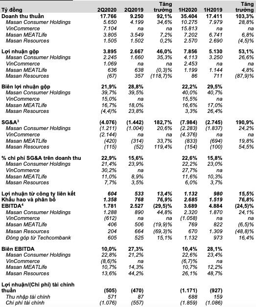 Công ty chủ quản hệ thống Vinmart và Vinmart+ báo lỗ 1.787 trong nửa đầu năm 2020 - Ảnh 2.