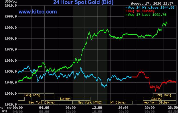Đầu giờ chiều nay, giá vàng lại tiếp tục đi lên - Ảnh 2.